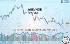 AUD/NOK - 1 Std.