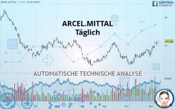 ARCEL.MITTAL - Daily