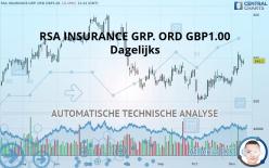 RSA INSURANCE GRP. ORD GBP1.00 - 每日