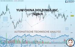 YUM CHINA HOLDINGS INC. - Daily