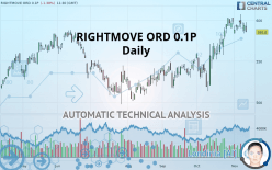 RIGHTMOVE ORD 0.1P - Daily