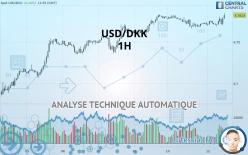 USD/DKK - 1 час
