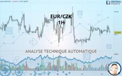 EUR/CZK - 1 час