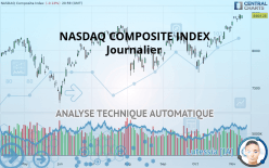 NASDAQ COMPOSITE INDEX - Dagligen