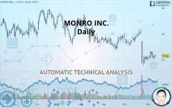 MONRO INC. - Journalier