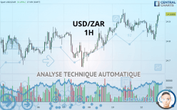 USD/ZAR - 1 час