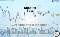 NOK/HKD - 1H