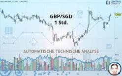 GBP/SGD - 1 Std.