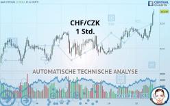 CHF/CZK - 1 Std.