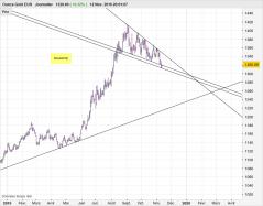 GOLD - EUR - Dagligen