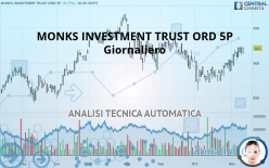 MONKS INVESTMENT TRUST ORD 5P - Giornaliero