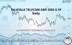 TALKTALK TELECOM GRP. ORD 0.1P - Daily