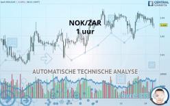NOK/ZAR - 1H