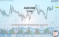 AUD/ZAR - 1H
