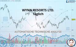 WYNN RESORTS LTD. - Täglich