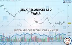 TECK RESOURCES LTD - Täglich