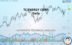 TC ENERGY CORP. - Daily