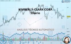 KIMBERLY-CLARK CORP. - Dagligen