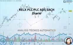 RELX PLC PLC ADS EACH - Dagligen