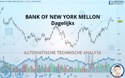 BANK OF NEW YORK MELLON - Dagligen