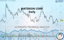 MATERION CORP. - Daily