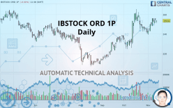 IBSTOCK ORD 1P - Daily