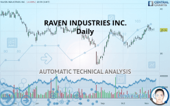 RAVEN INDUSTRIES INC. - Daily