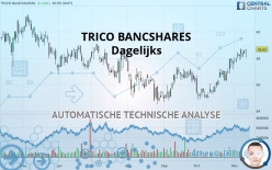 TRICO BANCSHARES - Dagligen