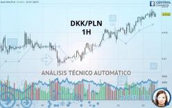 DKK/PLN - 1H