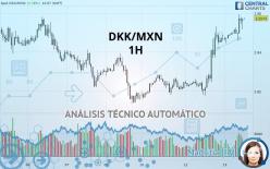 DKK/MXN - 1H