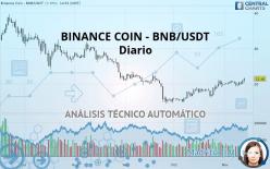 BINANCE COIN - BNB/USDT - Täglich