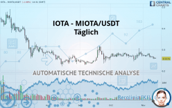 IOTA - MIOTA/USDT - Täglich