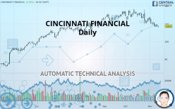 CINCINNATI FINANCIAL - Daily
