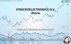 STMICROELECTRONICS N.V. - Täglich