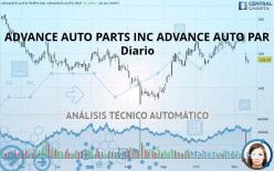 ADVANCE AUTO PARTS INC ADVANCE AUTO PAR - Täglich