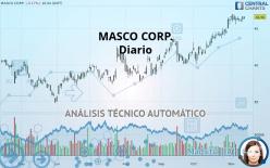 MASCO CORP. - Täglich