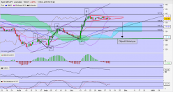 GBP/JPY - Daily
