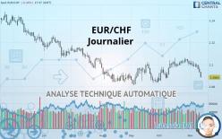 EUR/CHF - Diário