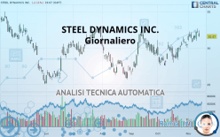 STEEL DYNAMICS INC. - Giornaliero