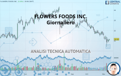FLOWERS FOODS INC. - Giornaliero