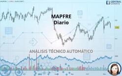 MAPFRE - Täglich