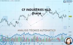 CF INDUSTRIES HLD. - Täglich