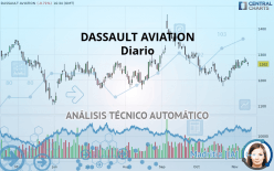 DASSAULT AVIATION - Diario