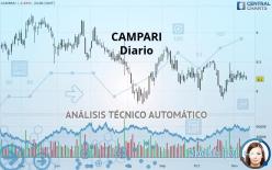 CAMPARI - Täglich