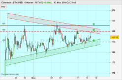 ETHEREUM - ETH/USD - 4H