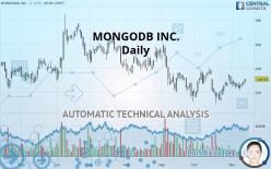 MONGODB INC. - Daily