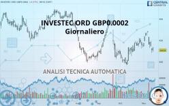 INVESTEC ORD GBP0.0002 - Giornaliero