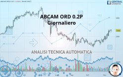 ABCAM ORD 0.2P - Daily