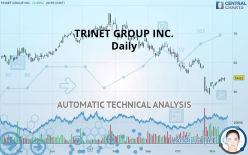 TRINET GROUP INC. - Daily