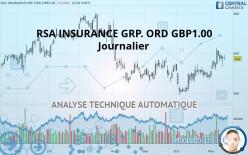 RSA INSURANCE GRP. ORD GBP1.00 - Dagligen